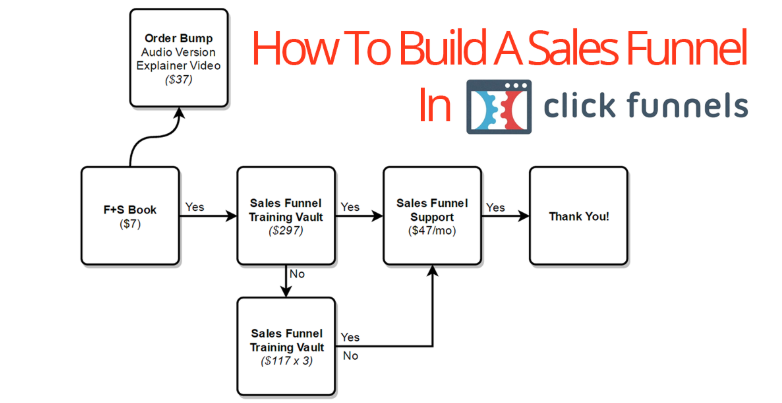 Sales Funnels For Small Business
