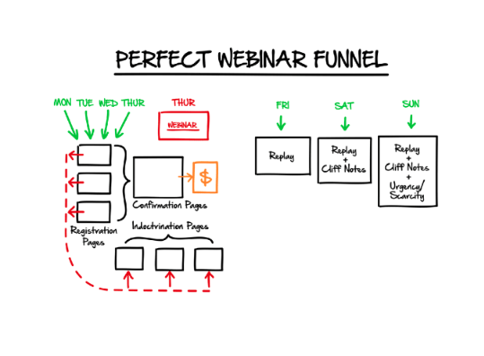 Click Funnel Diagrams